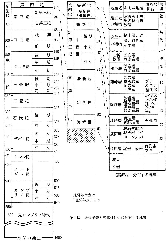 第1図 地質年表と高郷村付近に分布する地層 第1図 地質年表と高郷村付近に分布する地層地質年表は