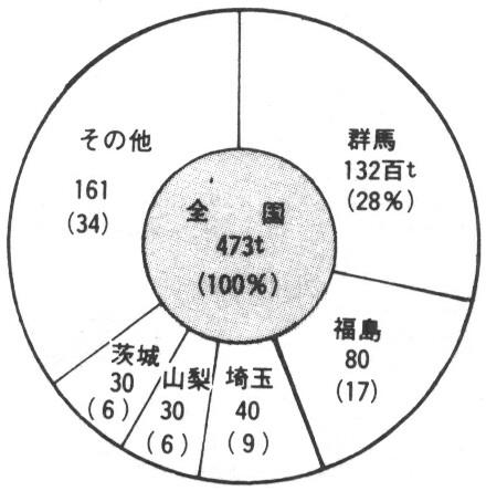 わが葛尾村の農業 -007/036page