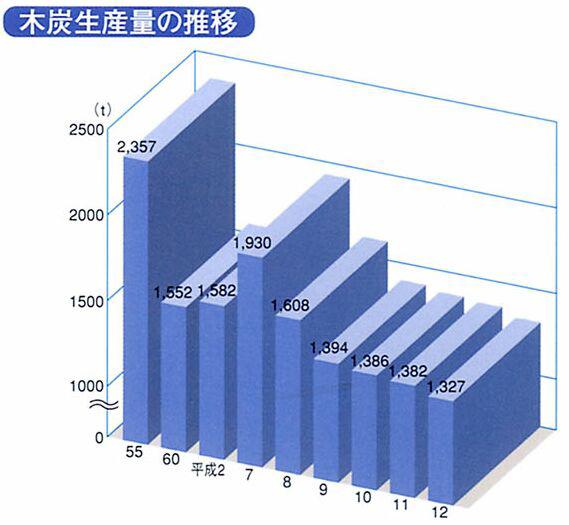 木炭生産量の推移 資料:平成13年福島県森林林業統計書 素材工業 木材関連工業出荷額の推...